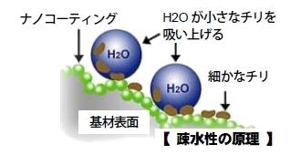 疎水性の原理